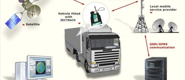 The Most Profitable Ways To Use A GPS Tracking Device