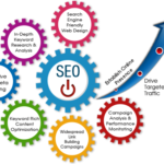 SEO Services Available For Your Website