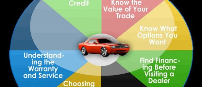 Options to Consider When Buying a New Car