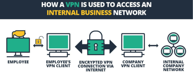 6 Amazing Benefits of VPN For Smart Businesses